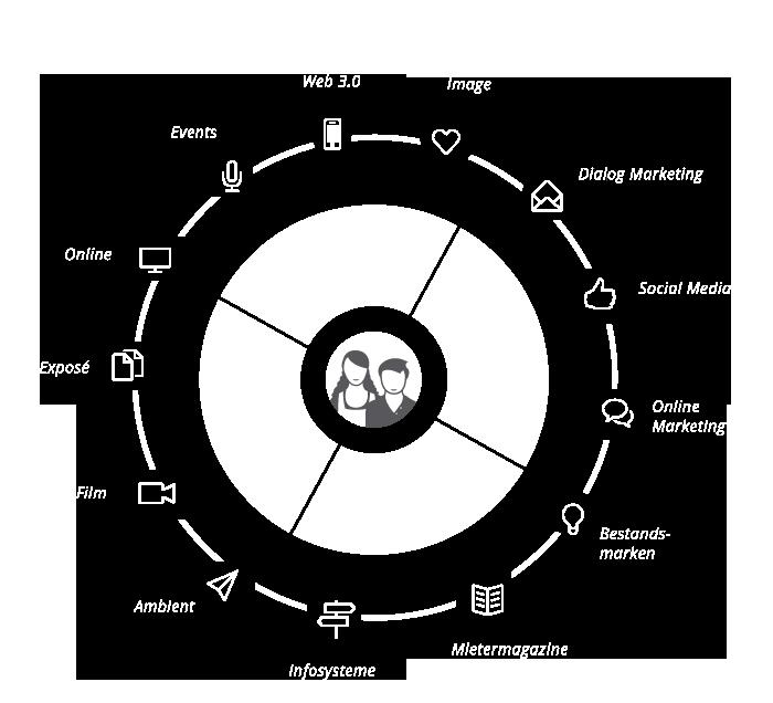 360°Kommunikation mit Ihren Mietern